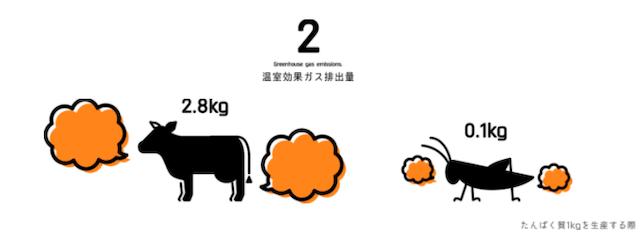 牛とコオロギ温室効果ガス排出量比較