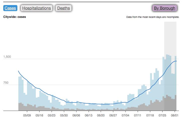 NYC感染率(C)NYC Health